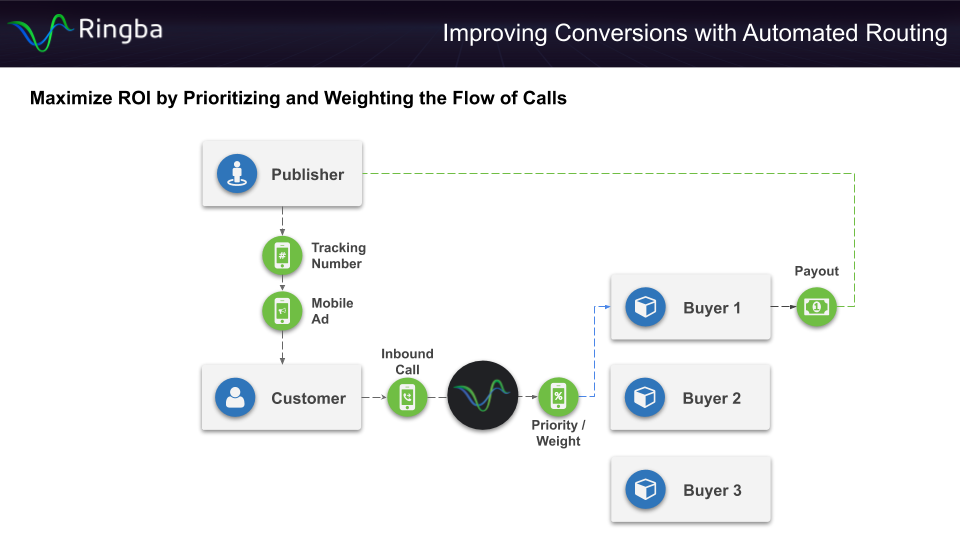 Automated Call Routing - Maximize ROI by Prioritizing and Weighting the Flow of Calls
