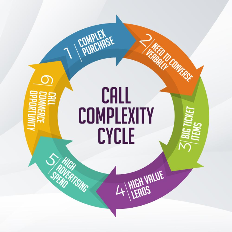 The Call Complexity Cycle