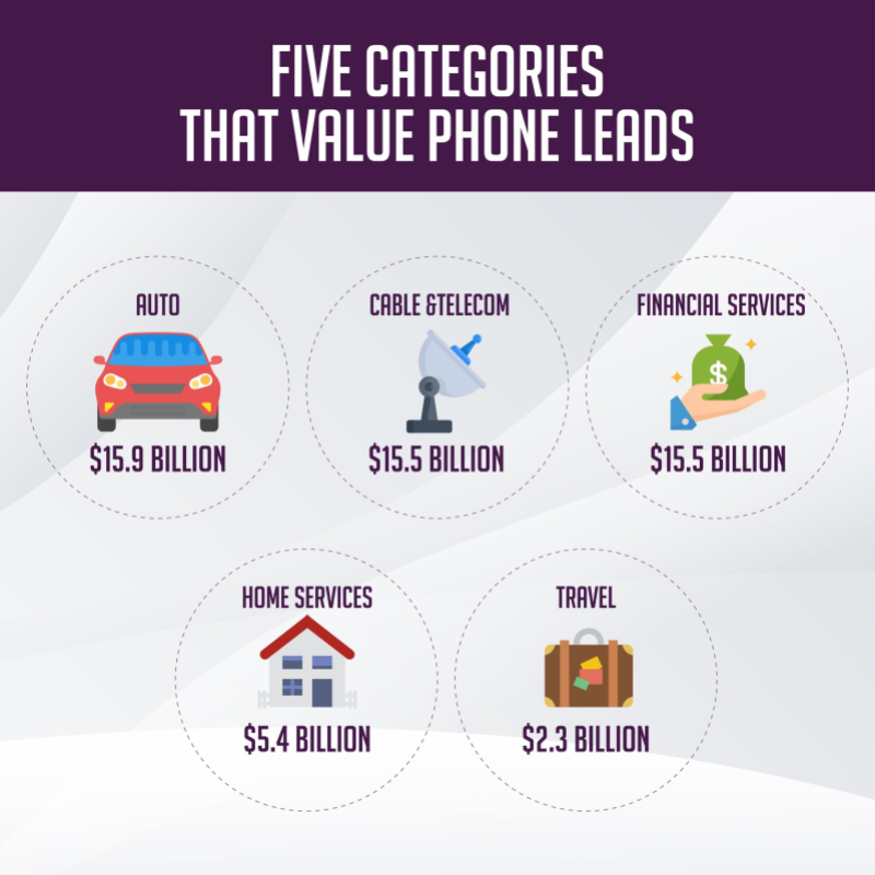 Five Categories that Value Phone Leads