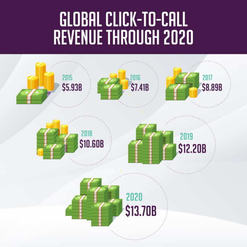 Global Click-To-Call Revenue Through 2020