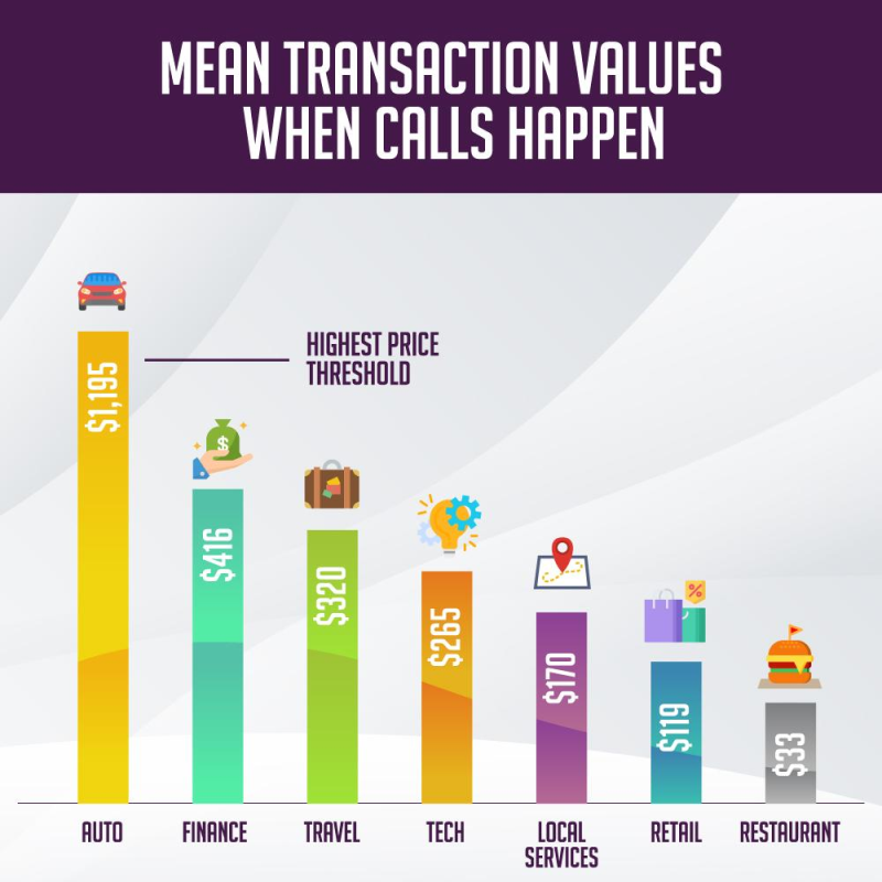 Mean Transaction Values When Calls Happen