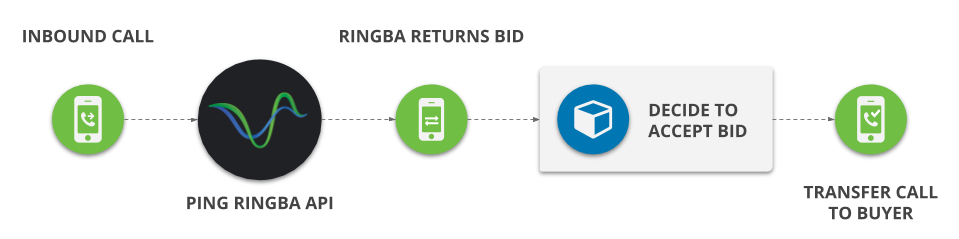 How Real Time Bidding Works - Infographic by Ringba