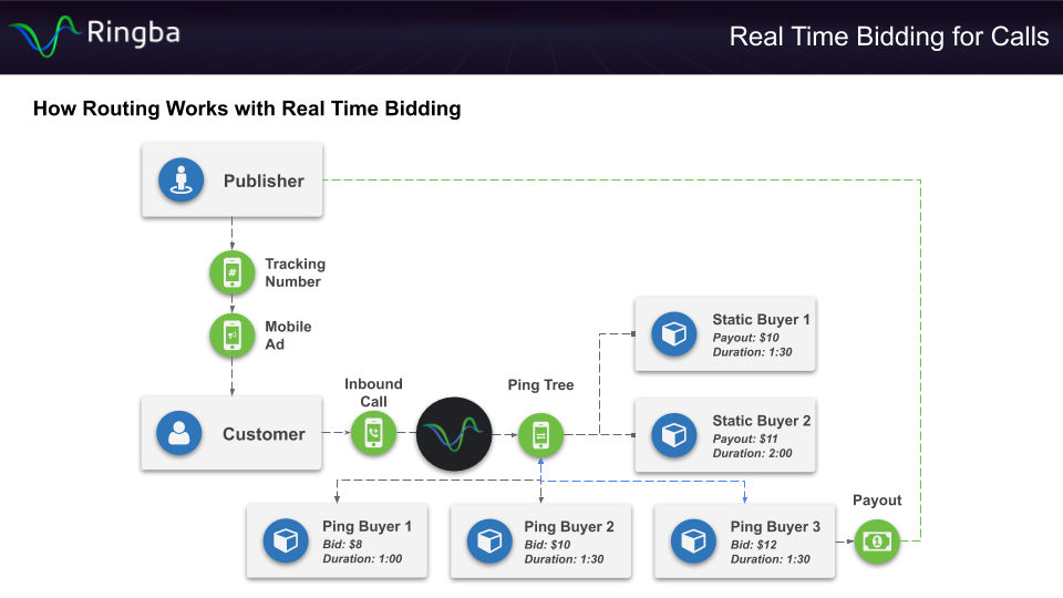 Real Time Bidding for Call - How Call Routing works with Real Time Bidding