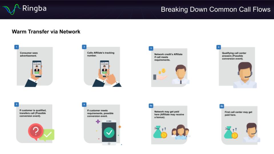Warm Transfer Via Network Call Flow - Infographic