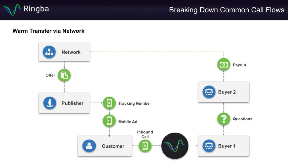 Warm Transfer via Network Call Flow - Diagram