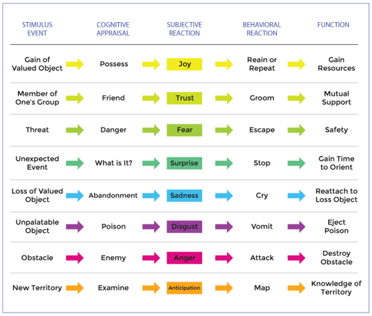 Chart of Emotional Cause and Effect for Advertising and Copywriting - Ringba