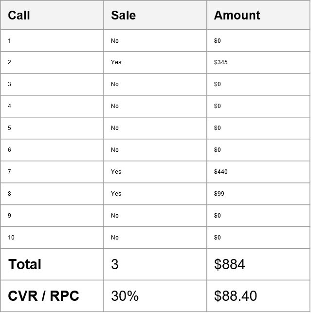 Determining your call quality