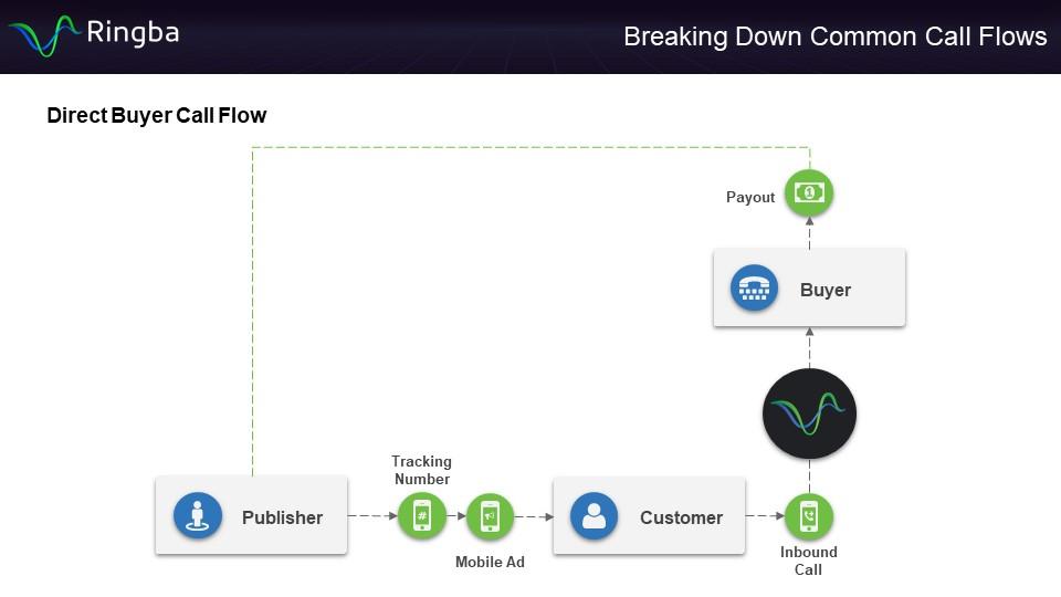 Direct Buyer Call Flow - Diagram