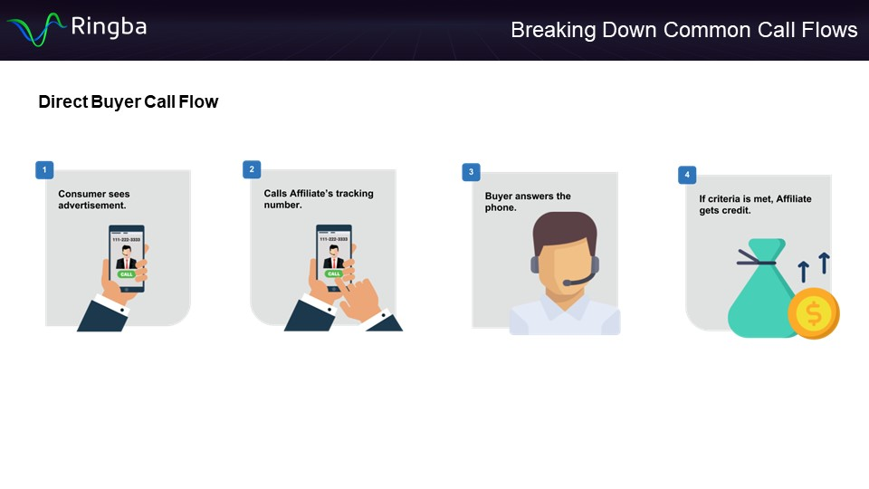 Direct Buyer Call Flow - Infographic