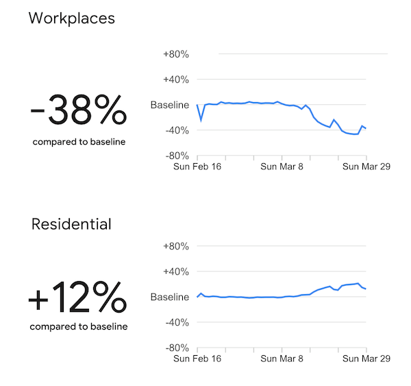 """Chart from Google Mobility Report, Page 2 """"Workplaces"""" and """"Residential"""""""