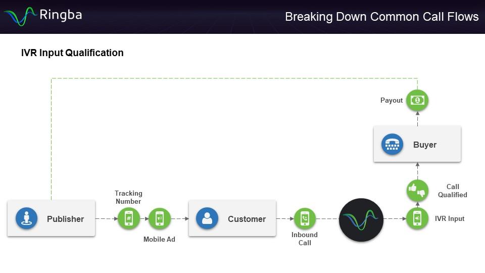 IVR Input Qualification Call Flow - Diagram