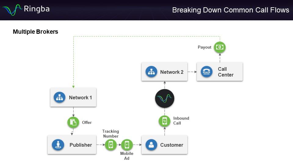 Multiple Brokers Call Flow - Diagram