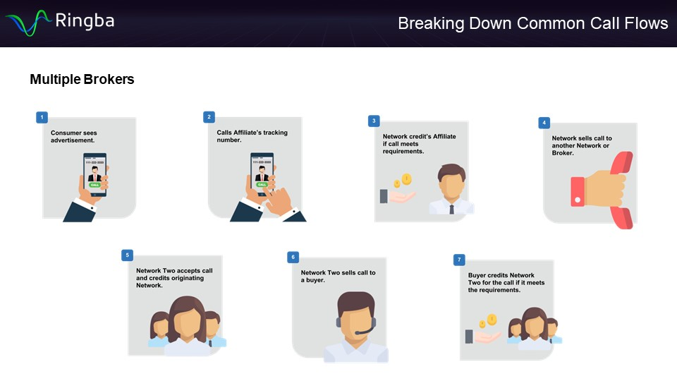 Multiple Brokers Call Flow - Infographic