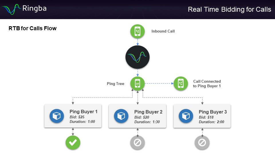 Real-Time Bidding for call flows
