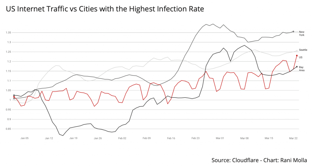 US Internet Traffic vs Cities with the Highest Infection Rate